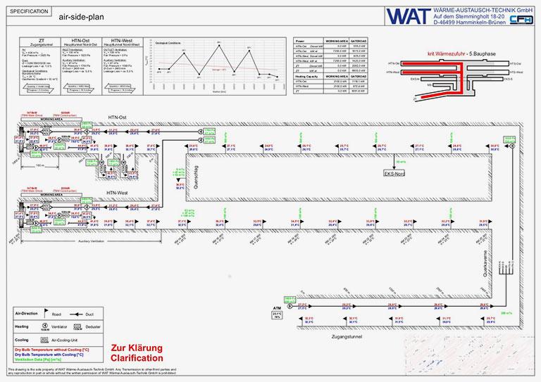 Luftseitiger Klimaplan mit Temperaturprognose