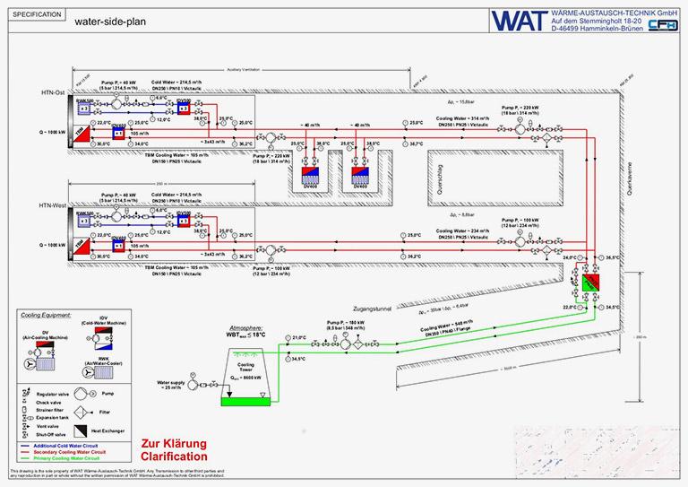 Wasserseitiger Klimaplan für Anlagenplanung