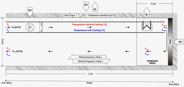 climate-pre-calculation by computer simulation